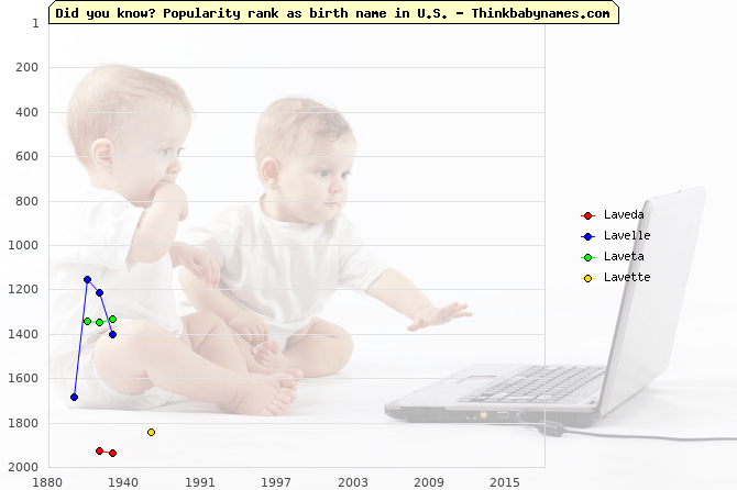 Top 2000 baby names ranking of Laveda, Lavelle, Laveta, Lavette in U.S.