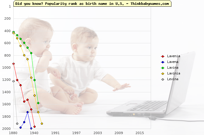 Top 2000 baby names ranking of Lavenia, Lavena, Lavina, Lavinia, Levina in U.S.