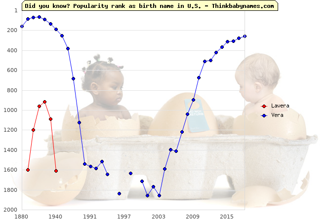 Top 2000 baby names ranking of Lavera, Vera in U.S.