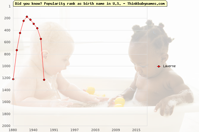 Top 2000 baby names ranking of Laverne name in U.S.