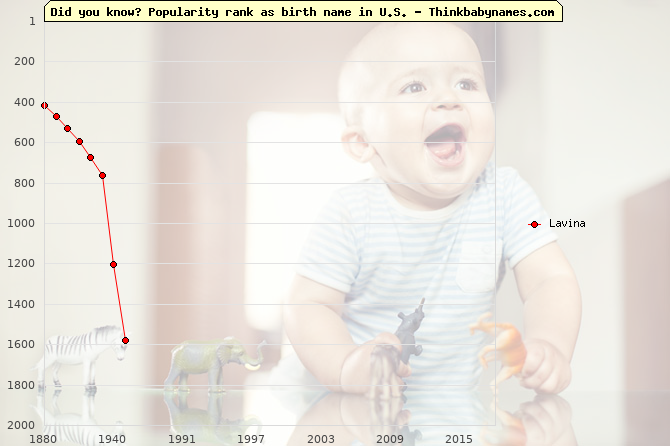 Top 2000 baby names ranking of Lavina name in U.S.