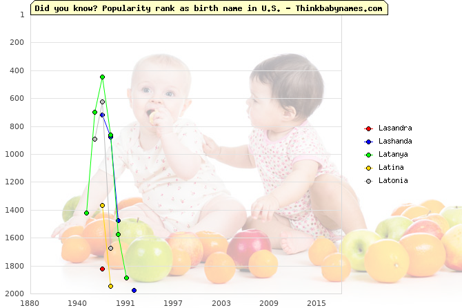 Top 2000 baby names ranking of Lasandra, Lashanda, Latanya, Latina, Latonia in U.S.