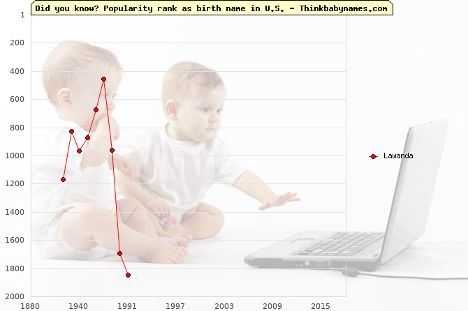 Top 2000 baby names ranking of Lawanda name in U.S.