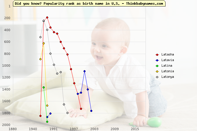 Top 2000 baby names ranking of Latasha, Latavia, Latina, Latonia, Latonya in U.S.