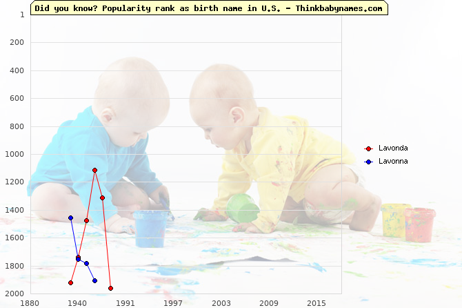 Top 2000 baby names ranking of Lavonda, Lavonna in U.S.