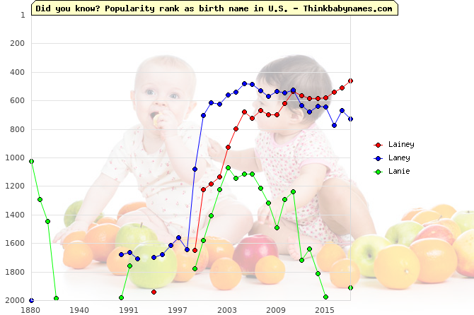 Top 1000 baby names ranking of Lainey, Laney, Lanie in U.S.