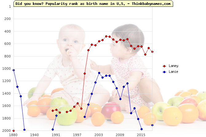 Top 2000 baby names ranking of Laney, Lanie in U.S.