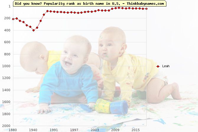 Top 2000 baby names ranking of Leah name in U.S.