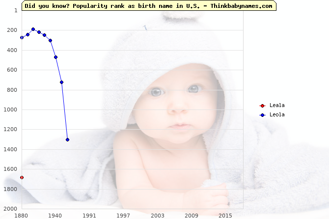 Top 2000 baby names ranking of Leala, Leola in U.S.