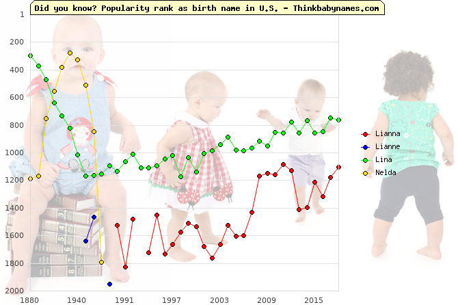 Top 2000 baby names ranking of Lianna, Lianne, Lina, Nelda in U.S.