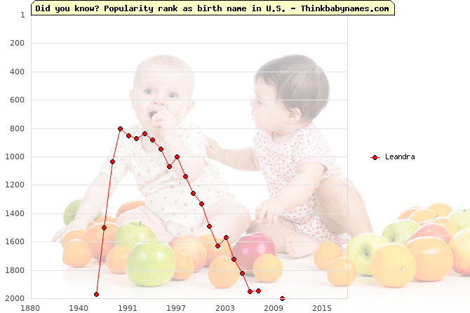 Top 2000 baby names ranking of Leandra in U.S.
