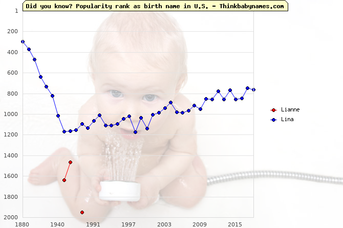 Top 2000 baby names ranking of Lianne, Lina in U.S.