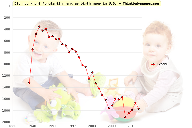 Top 2000 baby names ranking of Leanne name in U.S.