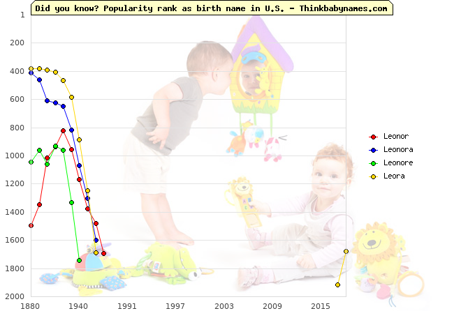 Top 2000 baby names ranking of Leonor, Leonora, Leonore, Leora in U.S.