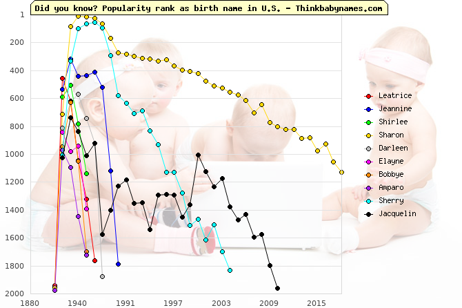 Top Gains for U.S. Baby Names 1920-1929: Leatrice, Jeannine, Shirlee, Sharon, Darleen, Elayne, Bobbye, Amparo, Sherry, Jacquelin