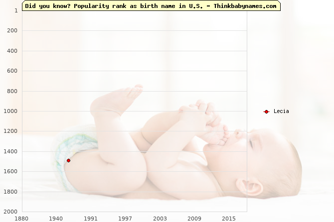 Top 2000 baby names ranking of Lecia name in U.S.