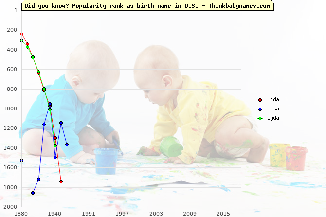 Top 2000 baby names ranking of Lida, Lita, Lyda in U.S.