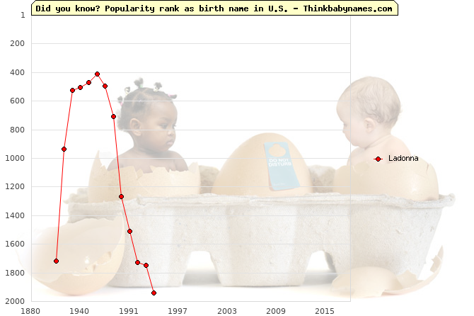 Top 2000 baby names ranking of Ladonna in U.S.