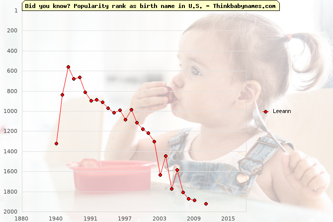 Top 2000 baby names ranking of Leeann name in U.S.