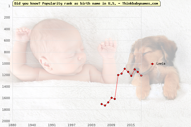 Top 2000 baby names ranking of Leela name in U.S.