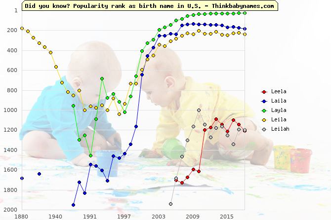 Top 2000 baby names ranking of Leela, Laila, Layla, Leila, Leilah in U.S.