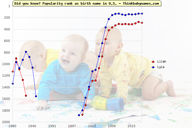 Top 2000 baby names ranking of Lilah, Lyla in U.S.