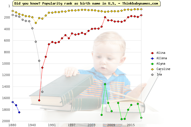 Top 2000 baby names ranking of Alina, Allena, Alyna, Caroline, Ina in U.S.