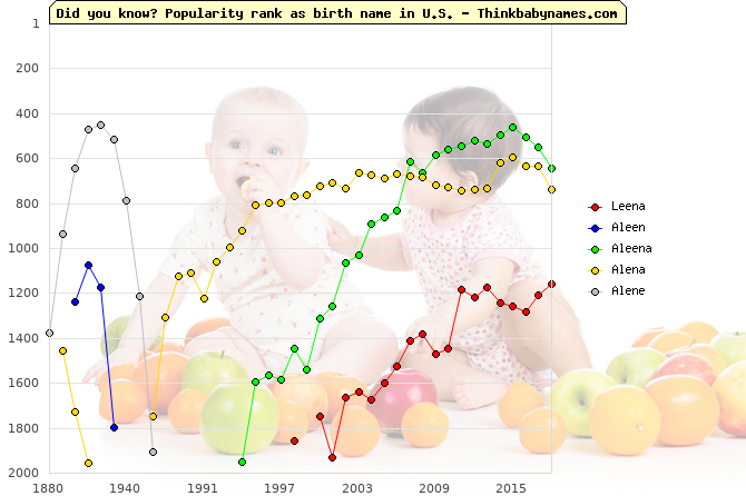Top 2000 baby names ranking of Leena, Aleen, Aleena, Alena, Alene in U.S.