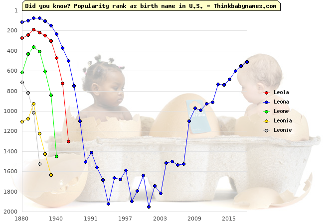 Top 2000 baby names ranking of Leola, Leona, Leone, Leonia, Leonie in U.S.