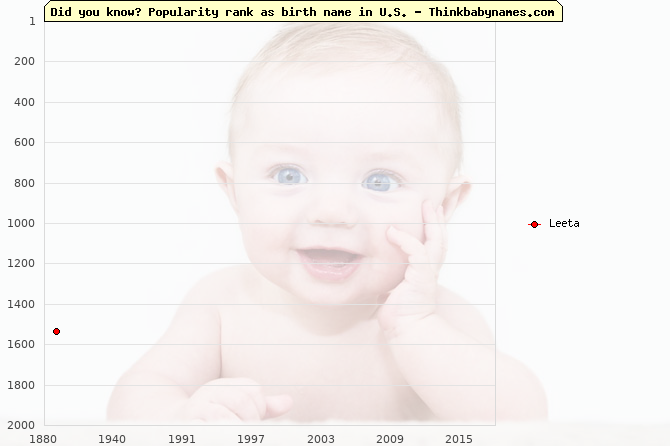 Top 2000 baby names ranking of Leeta name in U.S.