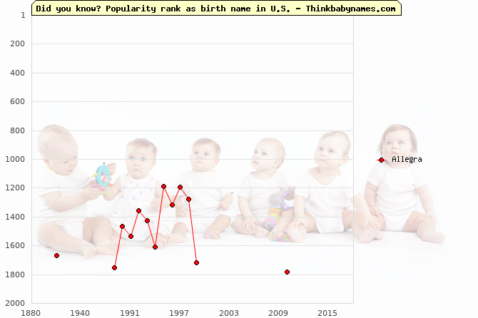 Top 2000 baby names ranking of Allegra in U.S.