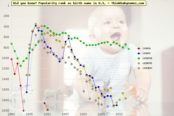 Top 2000 baby names ranking of Leana, Leann, Leanna, Leanne, Leeann in U.S.