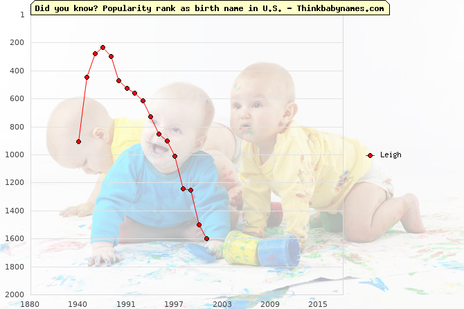Top 2000 baby names ranking of Leigh name in U.S.
