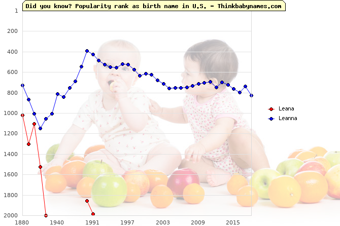 Top 2000 baby names ranking of Leana, Leanna in U.S.