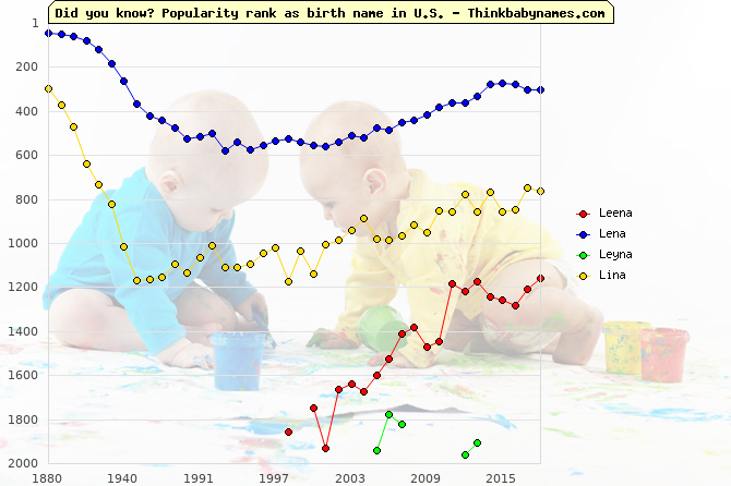 Top 2000 baby names ranking of Leena, Lena, Leyna, Lina in U.S.