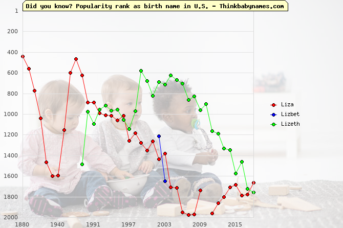 Top 2000 baby names ranking of Liza, Lizbet, Lizeth in U.S.