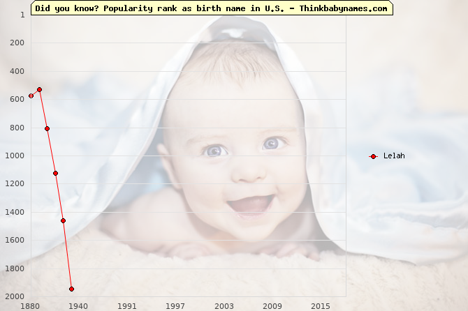 Top 2000 baby names ranking of Lelah name in U.S.