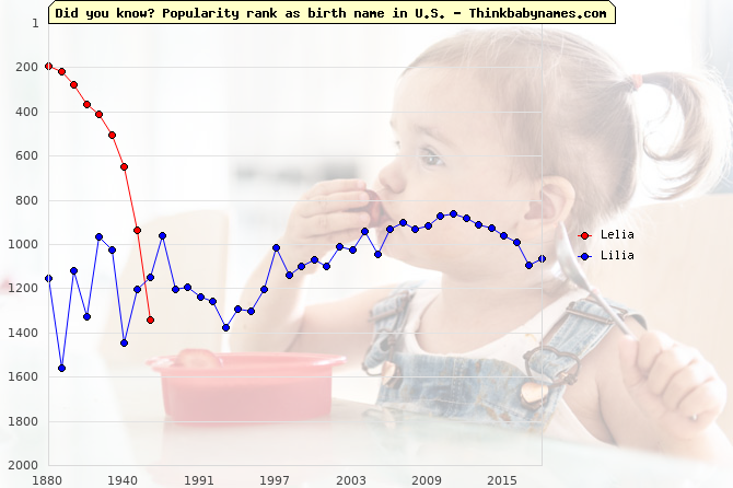 Top 2000 baby names ranking of Lelia, Lilia in U.S.