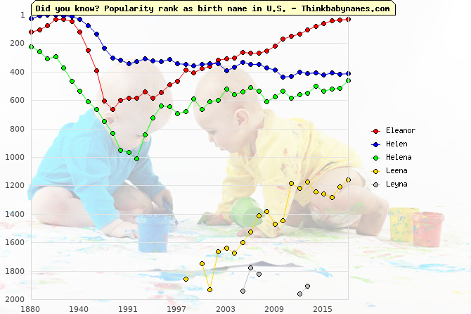 Top 2000 baby names ranking of Eleanor, Helen, Helena, Leena, Leyna in U.S.