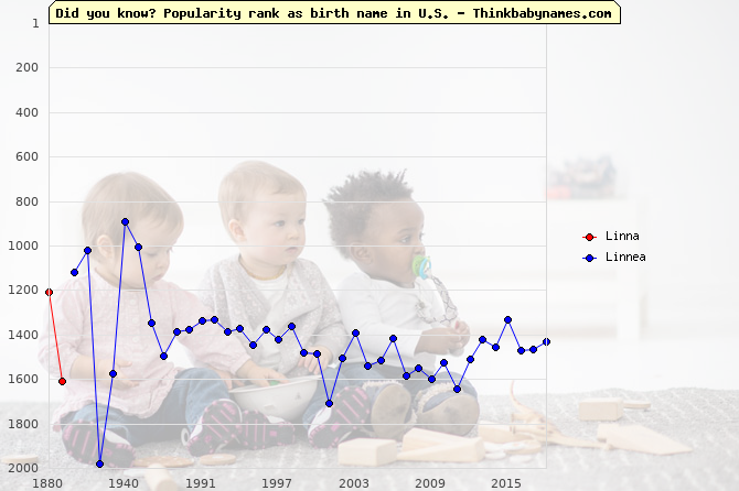 Top 2000 baby names ranking of Linna, Linnea in U.S.