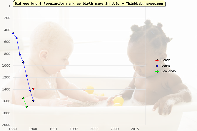 Top 2000 baby names ranking of Lenda, Lenna, Leonarda in U.S.
