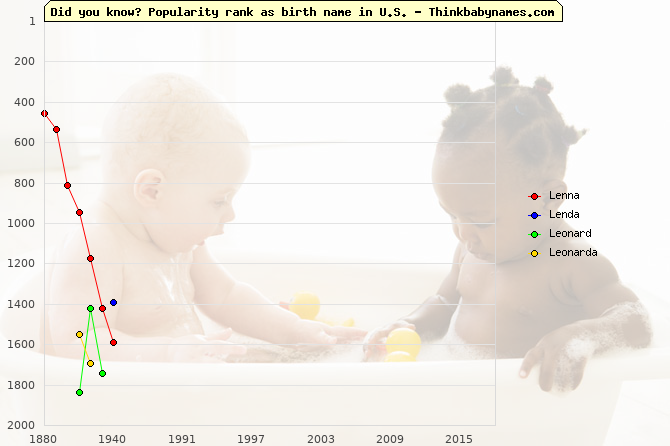 Top 2000 baby names ranking of Lenna, Lenda, Leonard, Leonarda in U.S.