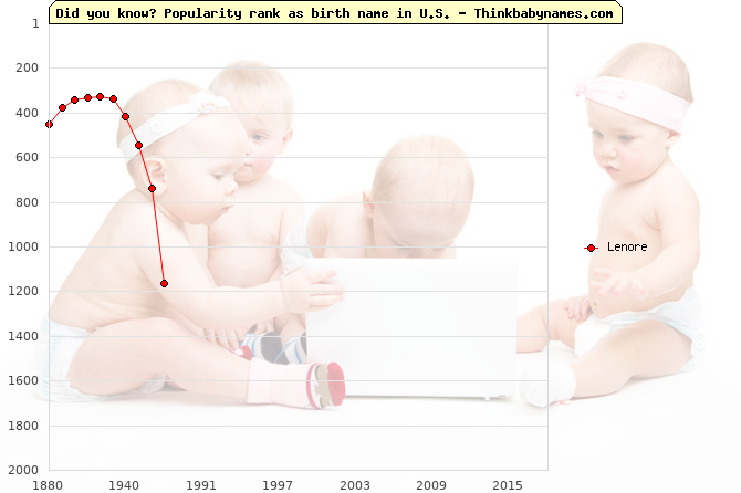 Top 2000 baby names ranking of Lenore name in U.S.