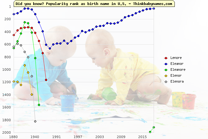 Top 2000 baby names ranking of Lenore, Eleanor, Eleanore, Elenor, Elenora in U.S.