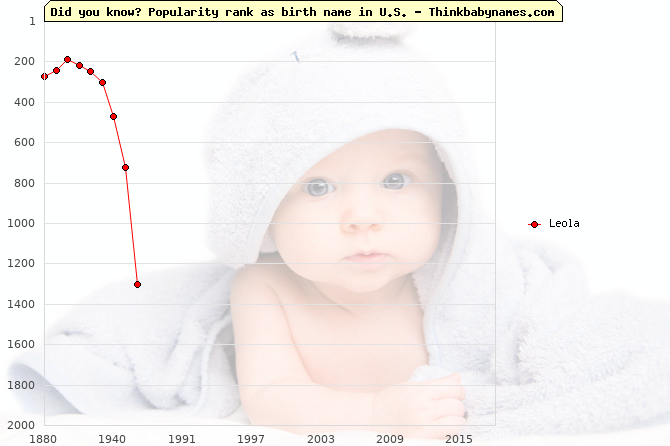 Top 2000 baby names ranking of Leola name in U.S.