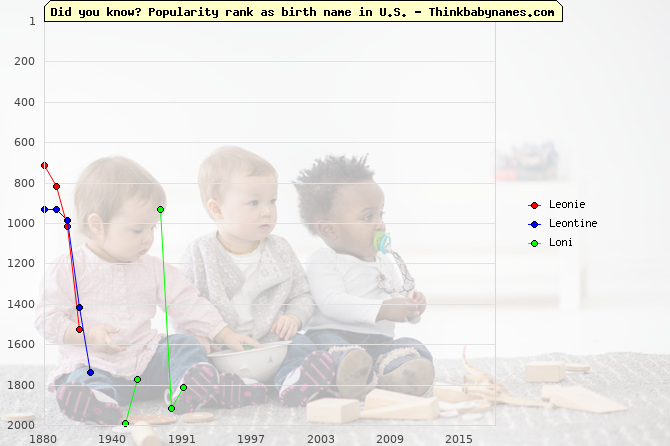 Top 2000 baby names ranking of Leonie, Leontine, Loni in U.S.
