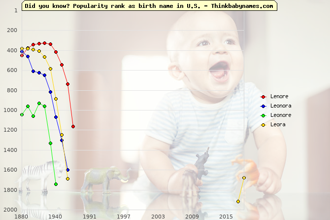 Top 2000 baby names ranking of Lenore, Leonora, Leonore, Leora in U.S.