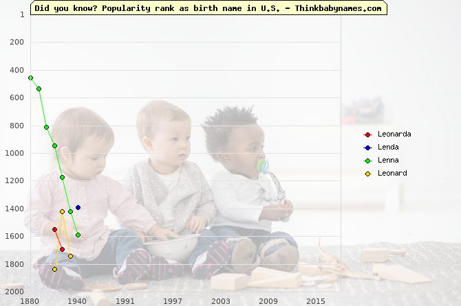 Top 2000 baby names ranking of Leonarda, Lenda, Lenna, Leonard in U.S.