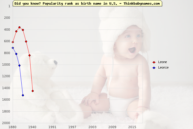Top 2000 baby names ranking of Leone, Leonie in U.S.
