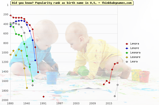 Top 2000 baby names ranking of Lenora, Lenore, Leonora, Leonore, Leora in U.S.